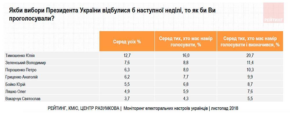 Результати соціології підтвердили – Тимошенко об'єднує Україну