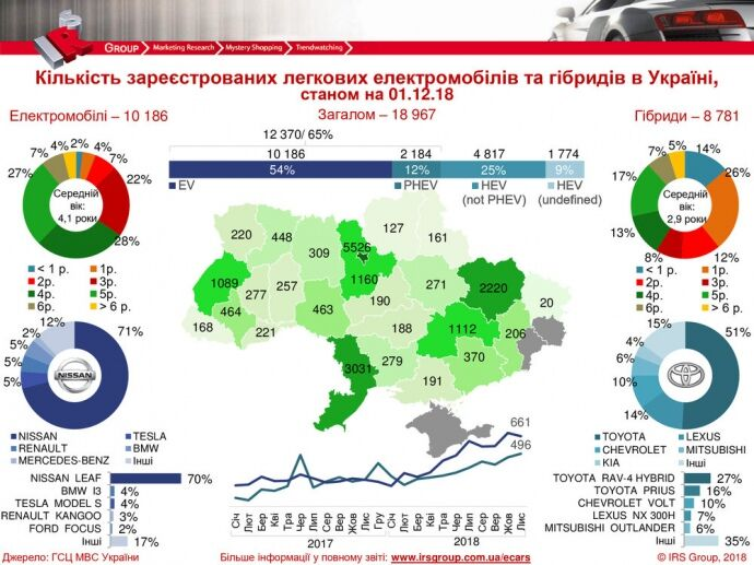 """Українці оформили рекордну кількість електрокарів і """"гібридів"""" в листопаді"""