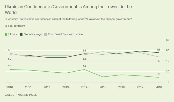 За рівнем недовіри до влади Україна на першому місці