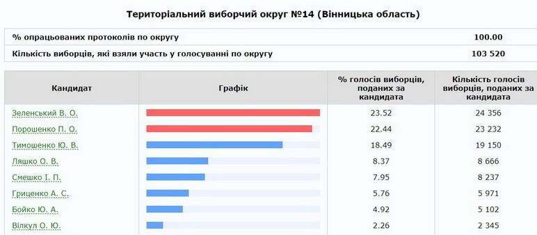 100% протоколів порахували на 14 окрузі по Жмеринці, Бару, Тиврову та Літину