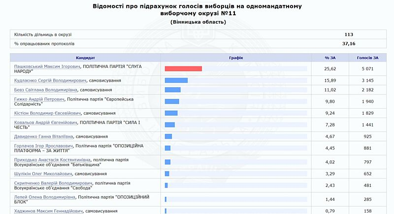 Кого Вінниця та область обрала своїми 8-ма народними депутатами по мажоритарці? (відео)