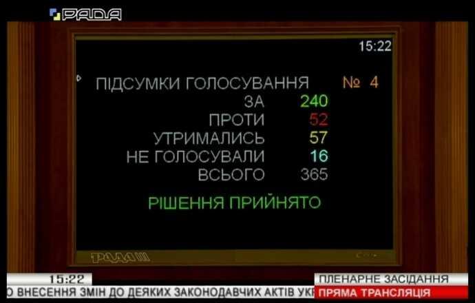 240 нардепів, в тому числі й 2-є вінничан – проголосували  «За» продаж землі в Україні… Партії Порошенка, Тимошенко і Вакарчука – «проти»! (відео)