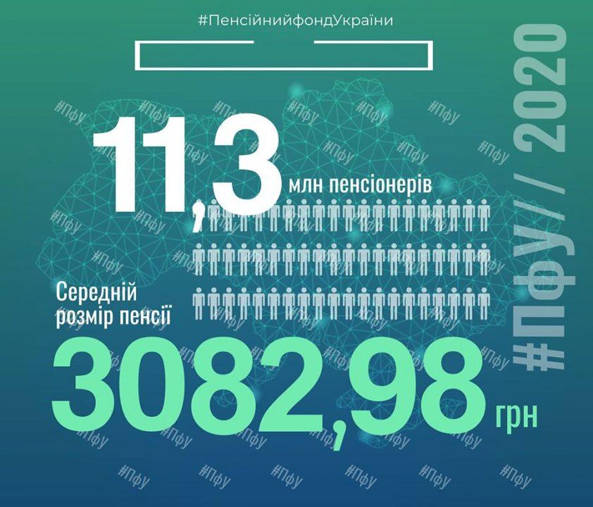 В Україні підрахували середній розмір пенсії