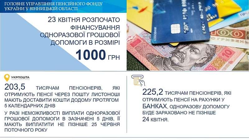 """З 23 квітня почалась виплата """"карантинної тисячі"""" пенсіонерам Вінницької області"""