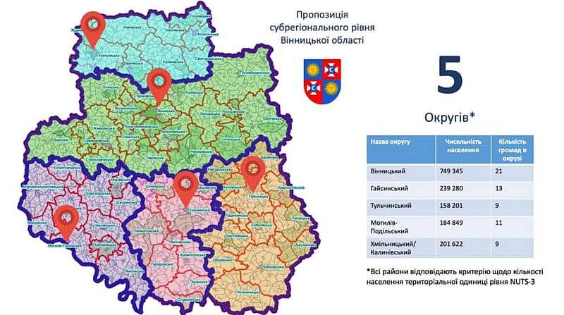 Чи стане Хмільник одним із 5-ти районних центрів у Вінницькій області?