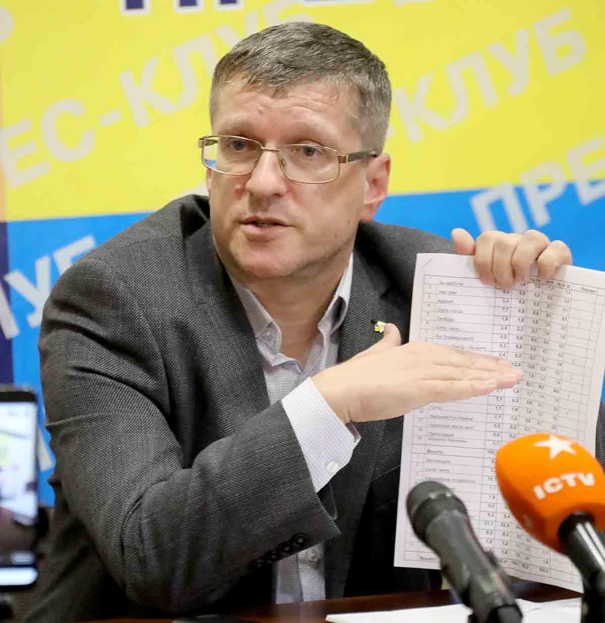 3, 4 чи 5 партій на Вінниччині «зайдуть» до місцевих рад? КВУ оприлюднив головні сюрпризи виборів по-вінницьки (відео)