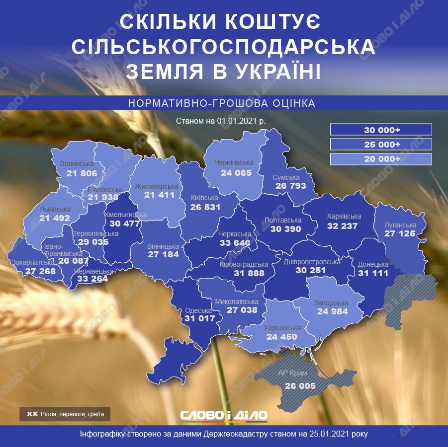 Скільки коштує  українська земля –   найдешевше у Європі!