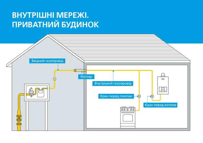 Безпека газопостачання у вашій оселі лише за 300 грн на рік!