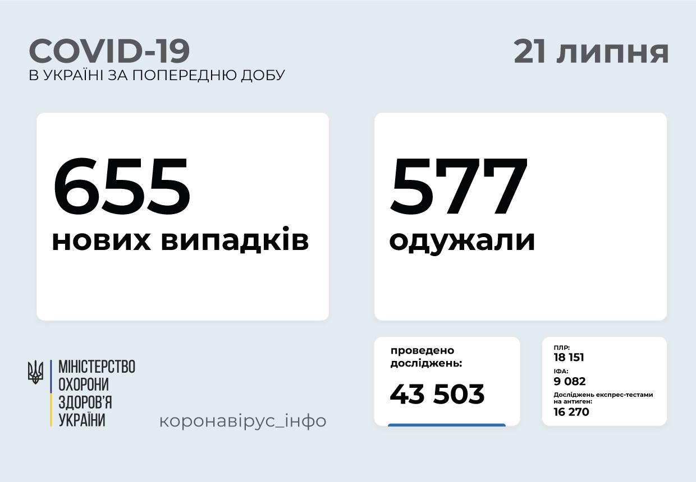 У Вінницькій області 13 нових випадків COVID-19