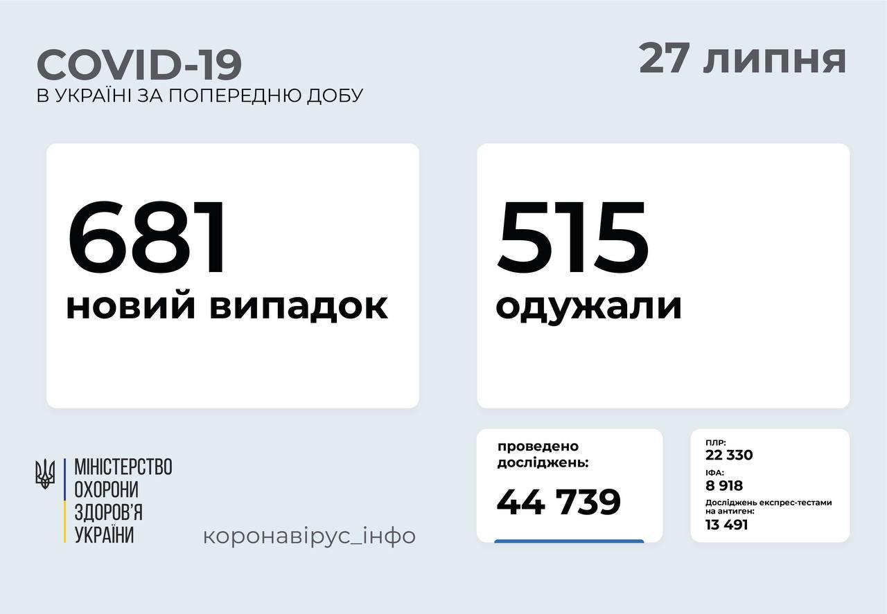 На Вінниччині 9 нових випадків ковіду