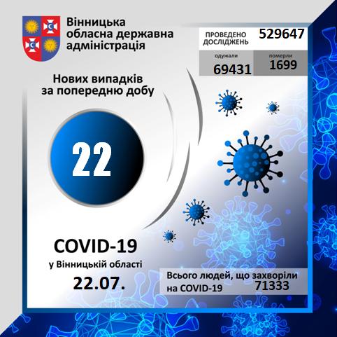 На Вінниччині 22 підтверджених випадків Covid-19