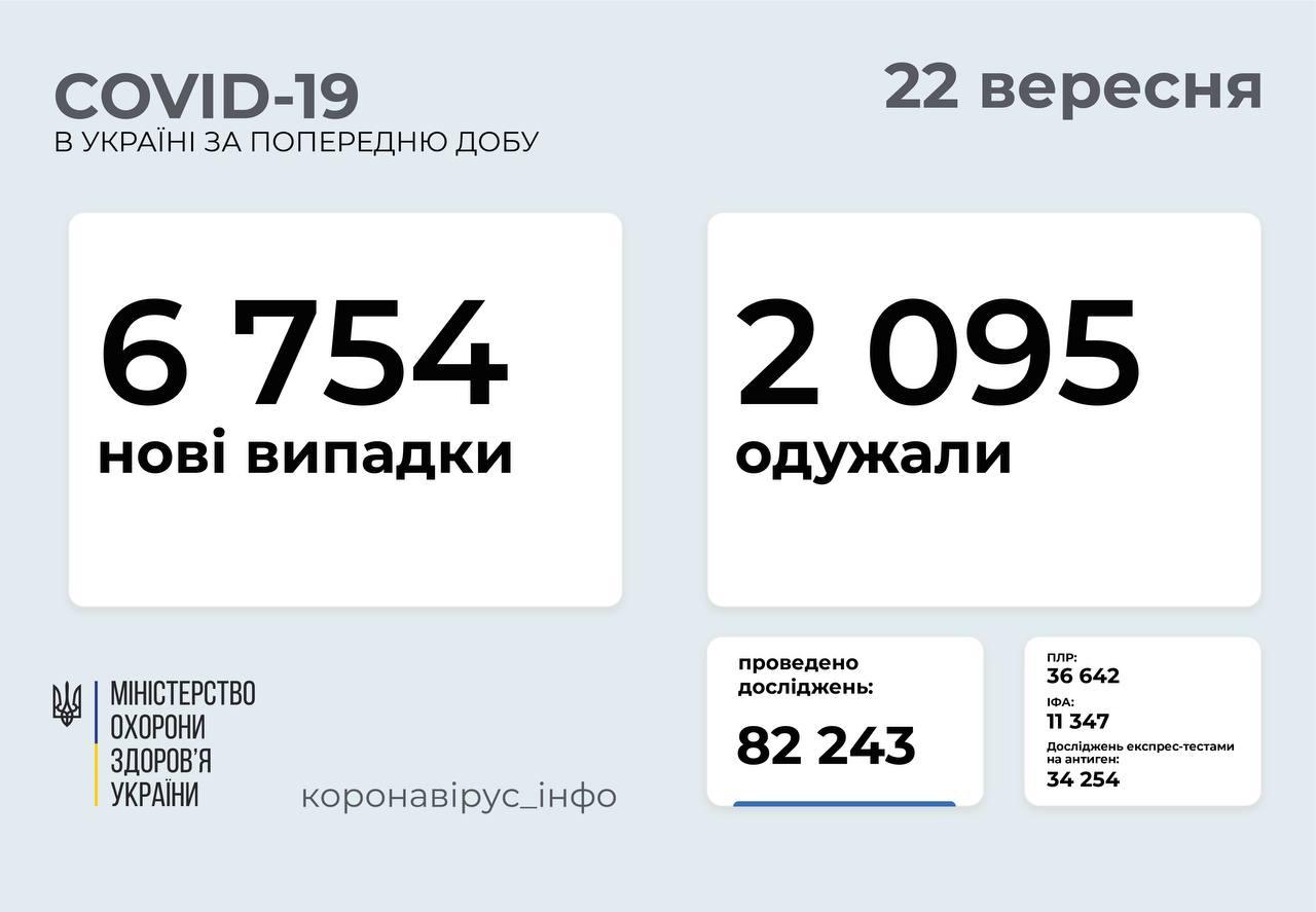 В Україні 6754 нових випадків ковіду, 100 з них на Вінниччині