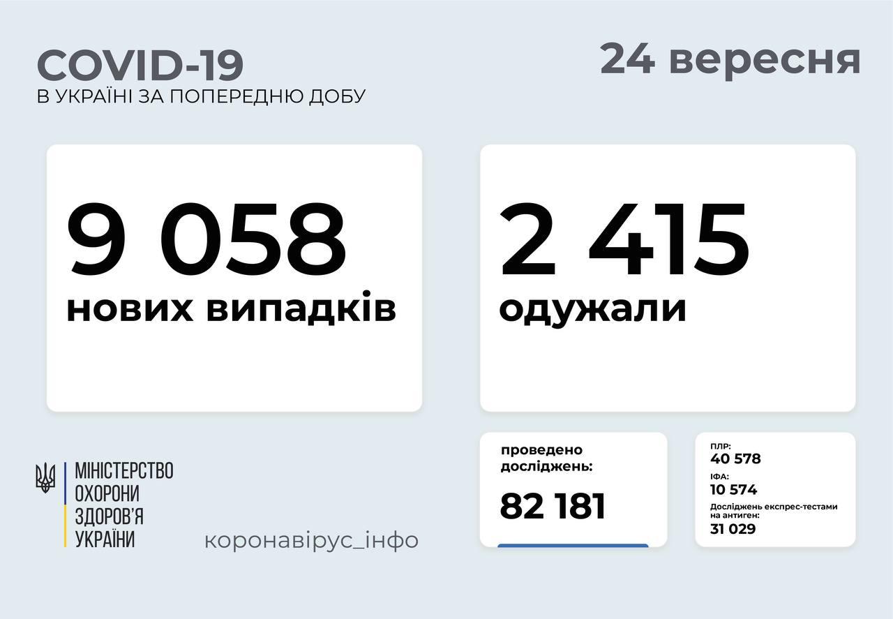 В Україні зафіксовано 9058 нових випадків ковіду, 147 – на Вінниччині