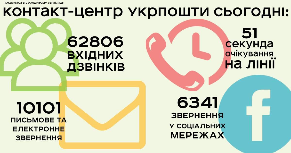 Оновлений Контакт-центр Укрпошти: омніканальність та менше хвилини очікування на лінії