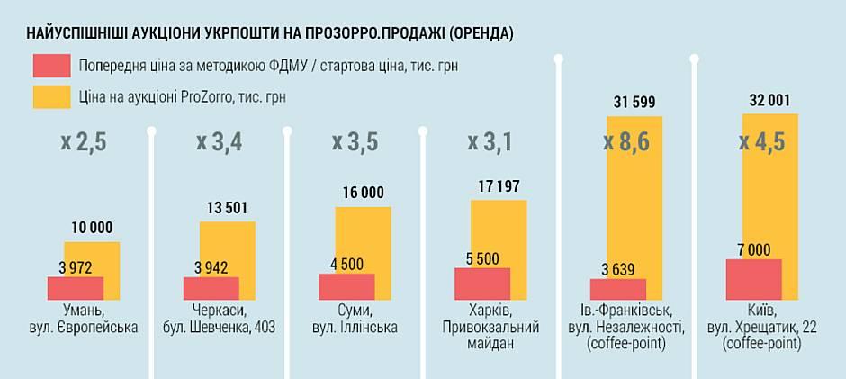 Використовуючи ProZorrо.Продажі, Укрпошта збільшила дохід від оренди нерухомості до 20 млн грн