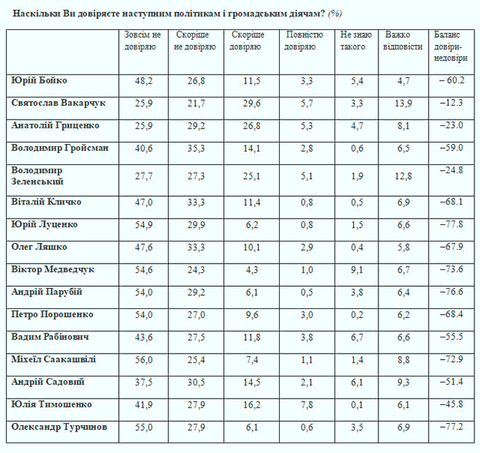 Кому з політиків довіряють українці?