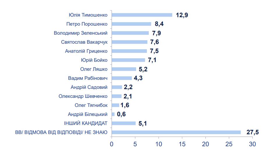 Порошенко вийшов на друге місце після Тимошенко – дані опитування трьох соціологічних компаній