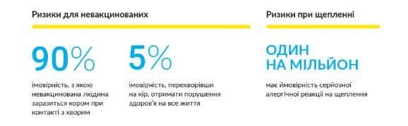 Вакцинами проти кору Вінницька область повністю забезпечена
